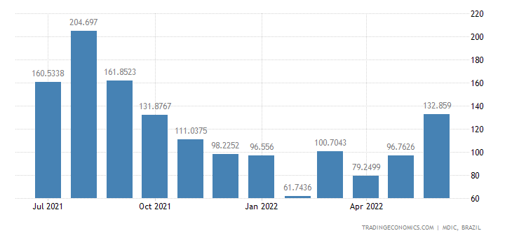 Brazil Exports to Switzerland