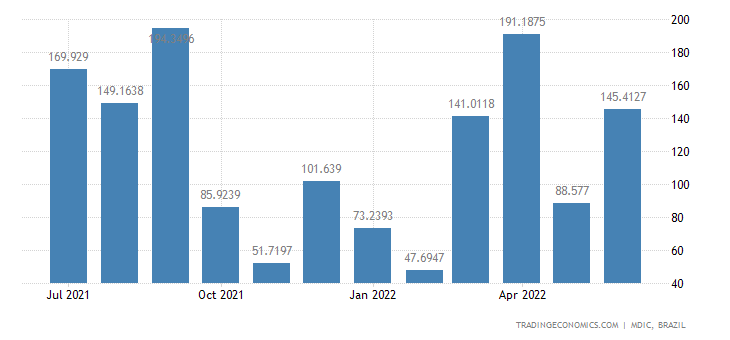 Brazil Exports to Taiwan