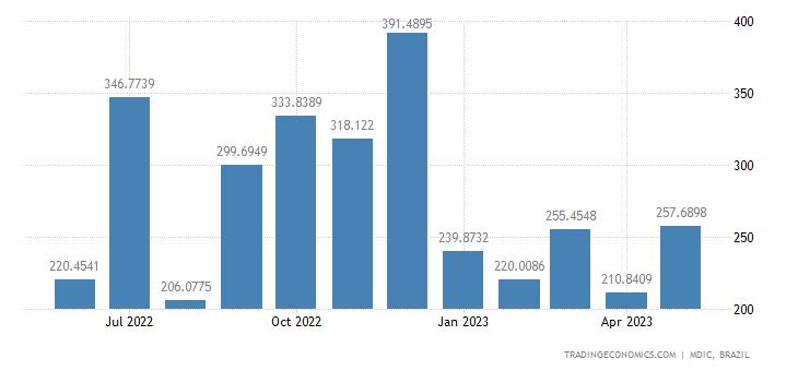 Brazil Exports to United Arab Emirates