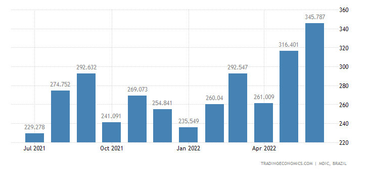 Brazil Exports to United Kingdom