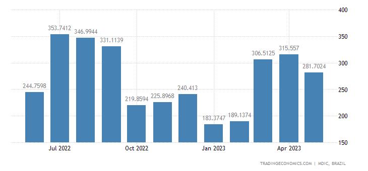 Brazil Exports to Uruguay