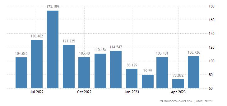 Brazil Exports to Venezuela