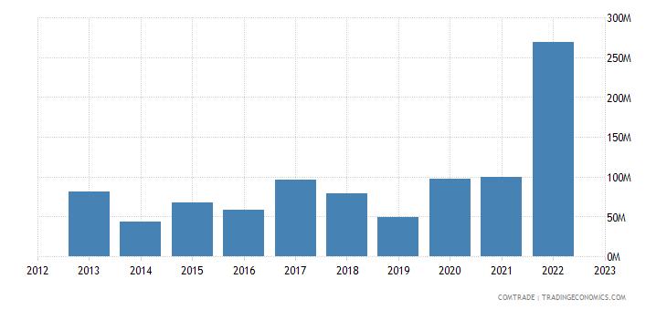 brazil exports togo
