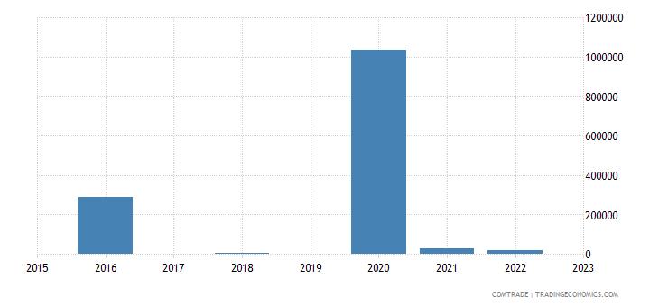 brazil exports tokelau