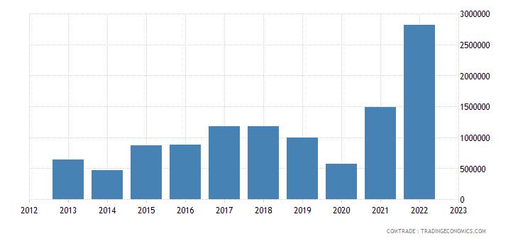 brazil exports tonga