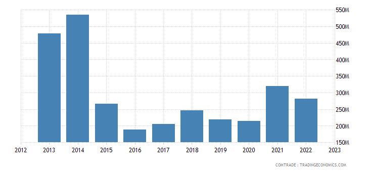 brazil exports trinidad tobago