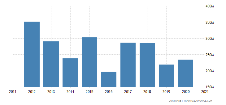 brazil exports tunisia