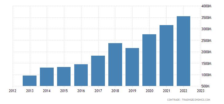 brazil exports turkey