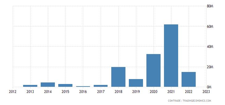 brazil exports turkmenistan