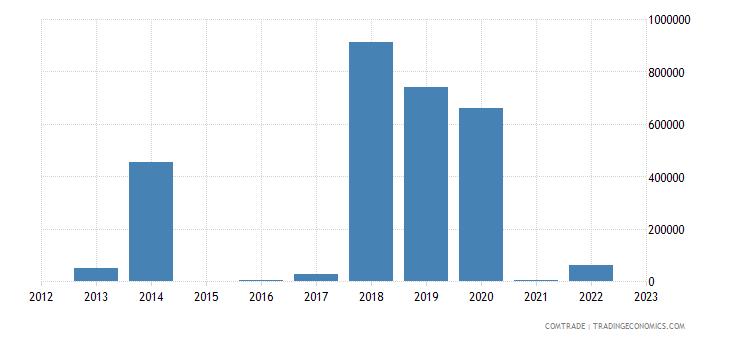 brazil exports tuvalu