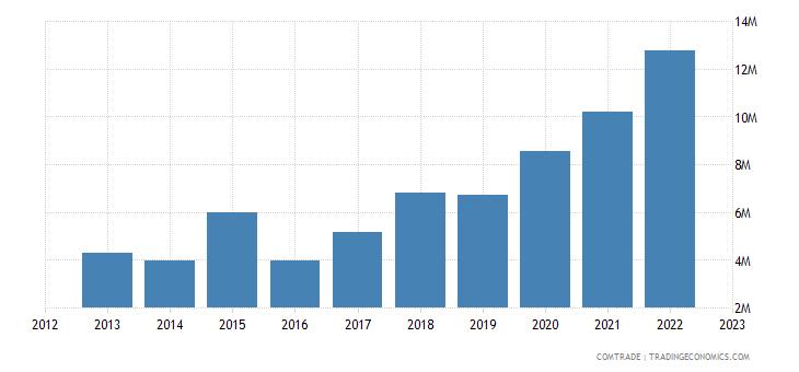 brazil exports uganda