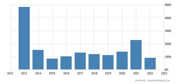 brazil exports ukraine
