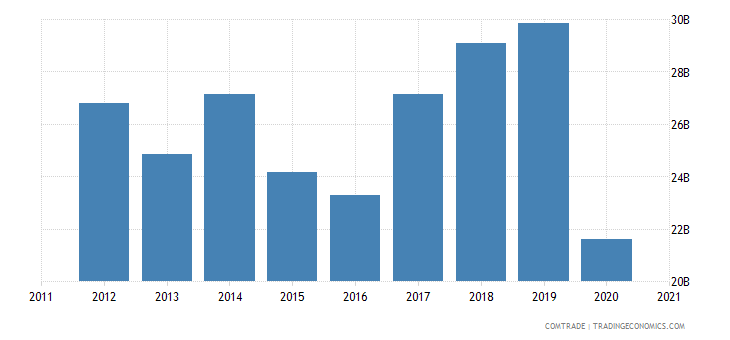 brazil exports united states
