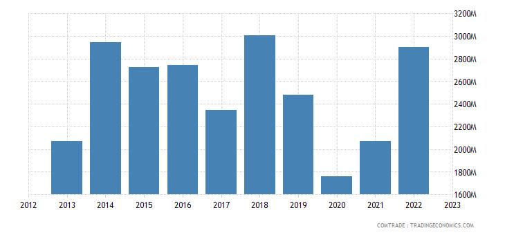 brazil exports uruguay