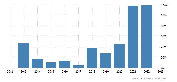 brazil exports uzbekistan