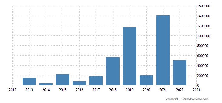 brazil exports vanuatu