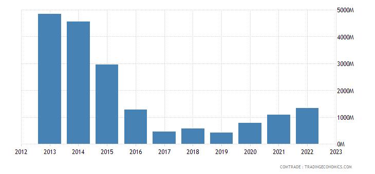 brazil exports venezuela