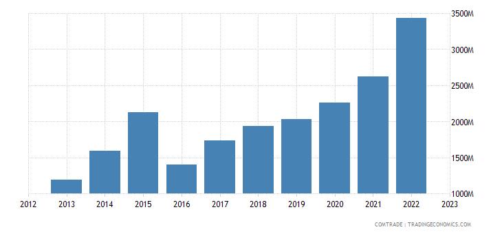 brazil exports vietnam