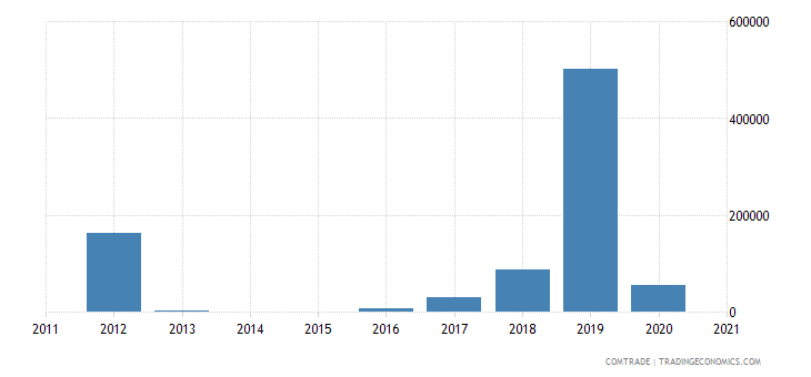 brazil exports wallis futuna