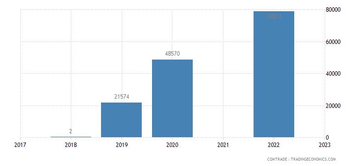 brazil exports western sahara
