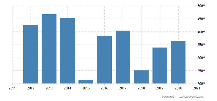 brazil exports yemen