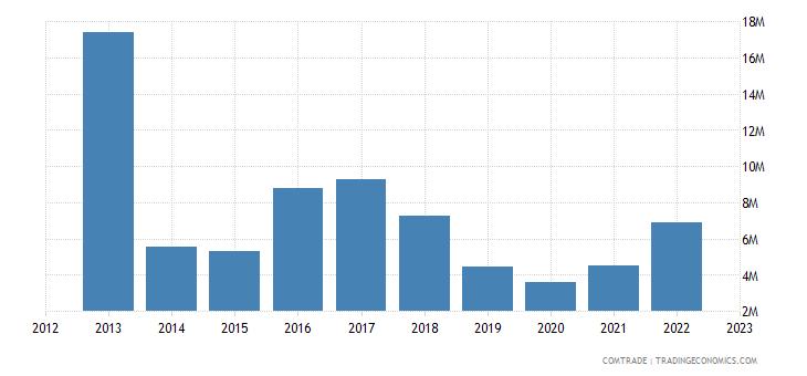 brazil exports zambia