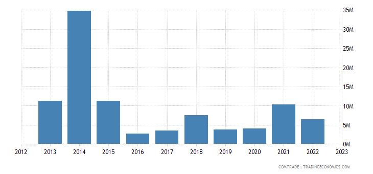 brazil exports zimbabwe
