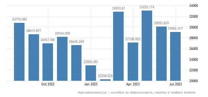 Brazil Exports