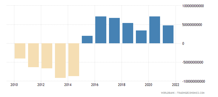 brazil external balance on goods and services constant lcu wb data