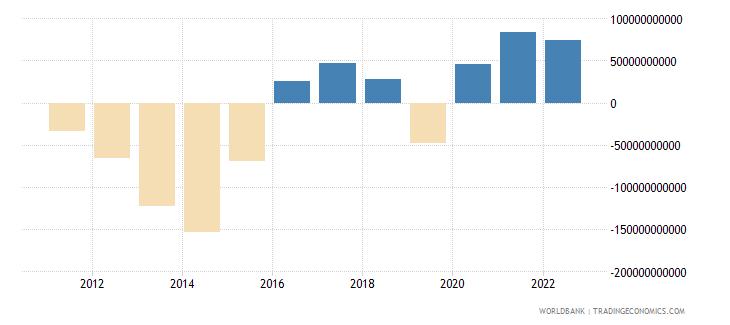 brazil external balance on goods and services current lcu wb data