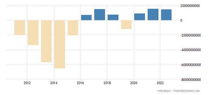 brazil external balance on goods and services us dollar wb data