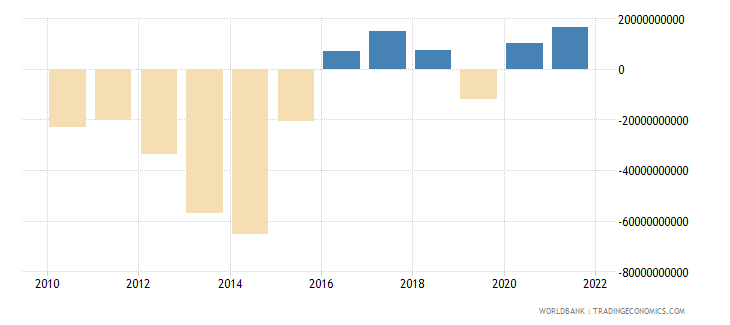brazil external balance on goods and services us dollar wb data