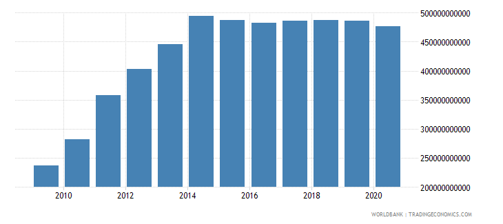 brazil external debt stocks long term dod us dollar wb data