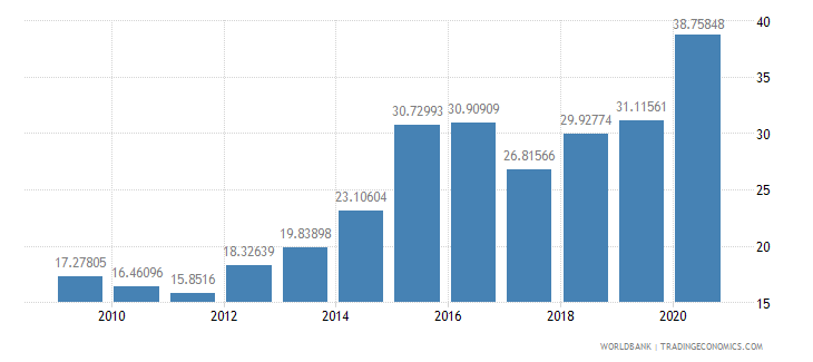 brazil external debt stocks percent of gni wb data