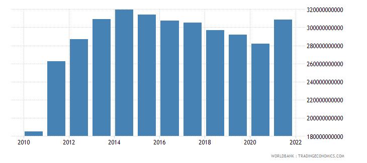 brazil external debt stocks private nonguaranteed png dod us dollar wb data