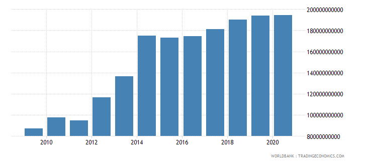 brazil external debt stocks public and publicly guaranteed ppg dod us dollar wb data