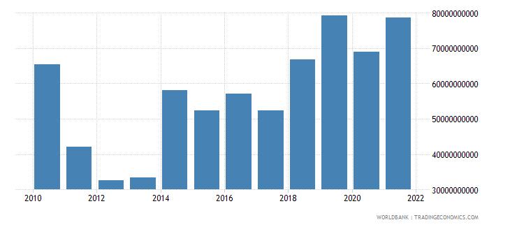 brazil external debt stocks short term dod us dollar wb data