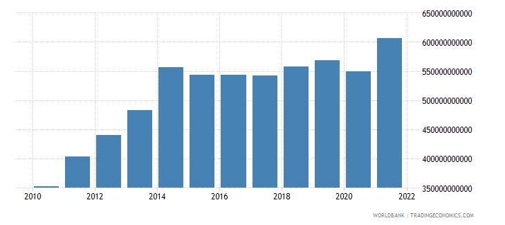 brazil external debt stocks total dod us dollar wb data