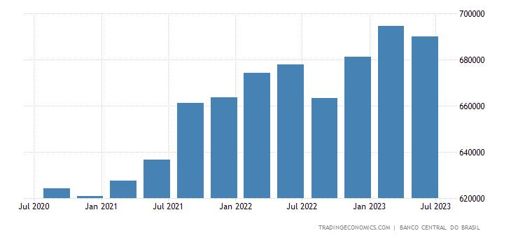 Brazil Total Gross External Debt
