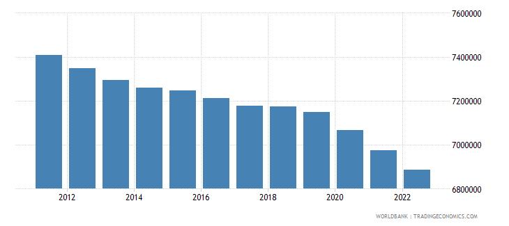 brazil female population 00 04 wb data