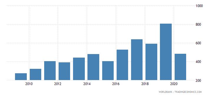 brazil fertilizer consumption percent of fertilizer production wb data