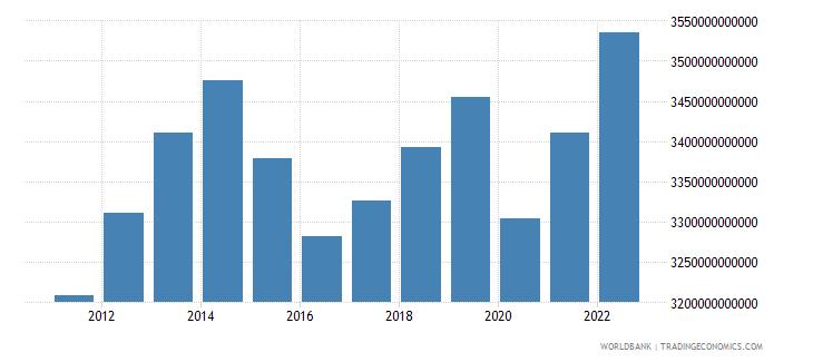 brazil final consumption expenditure constant lcu wb data