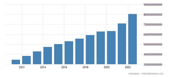 brazil final consumption expenditure current lcu wb data