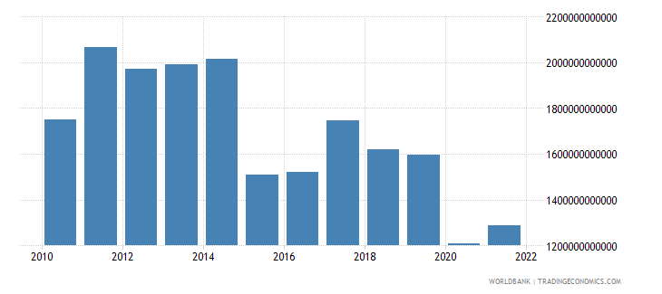 brazil final consumption expenditure current us$ wb data
