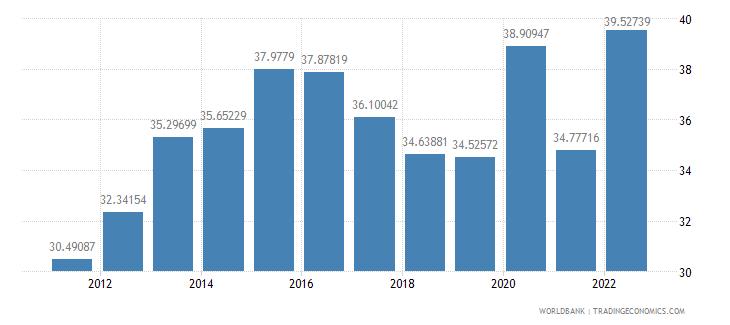 brazil food exports percent of merchandise exports wb data