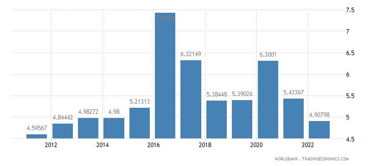 brazil food imports percent of merchandise imports wb data