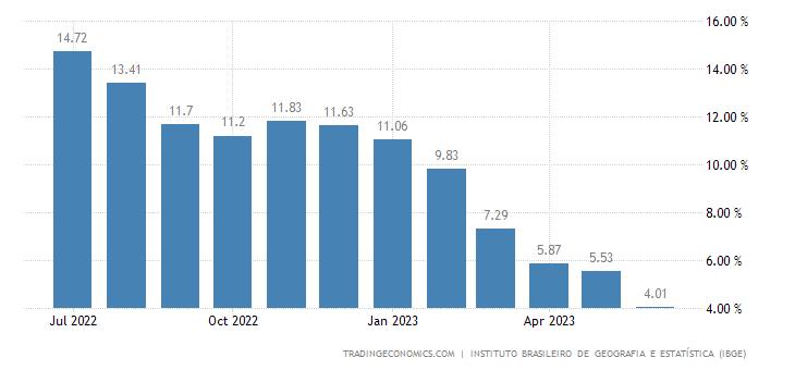 Brazil Food Inflation