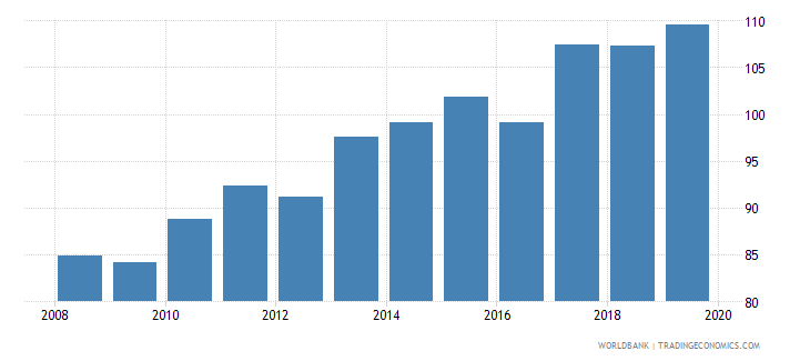 brazil food production index 1999 2001  100 wb data