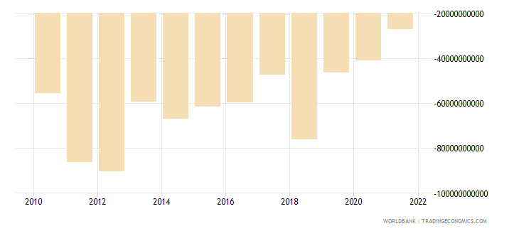 brazil foreign direct investment net bop us dollar wb data