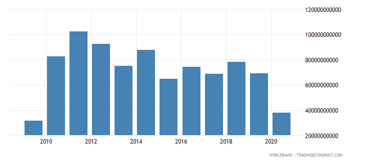 brazil foreign direct investment net inflows bop us dollar wb data